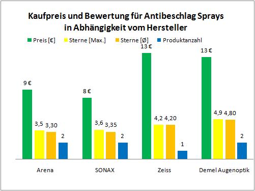 Antibeschlagspray Herstellerkosten Bewertung