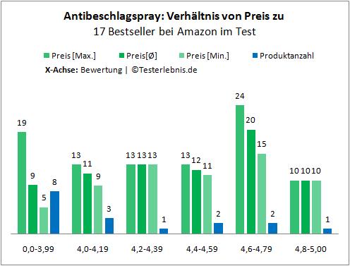 Antibeschlagspray Kosten Bewertung