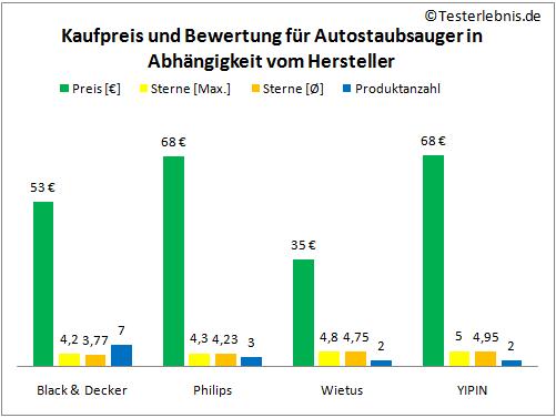 Autostaubsauger Herstellerpreis Bewertung