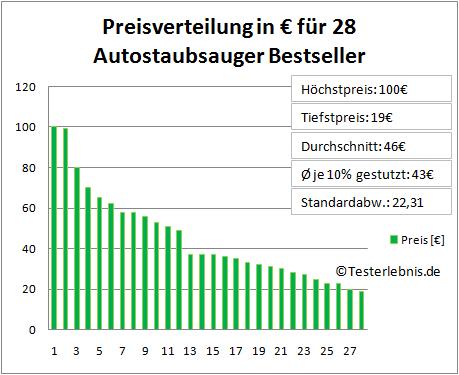 Autostaubsauger Kosten Test