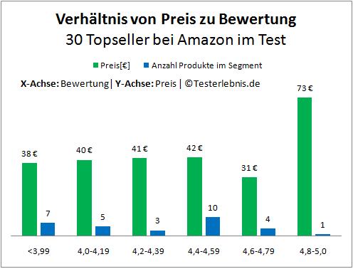 Beleuchteter Kosmetikspiegel Herstellerpreis Bewertung