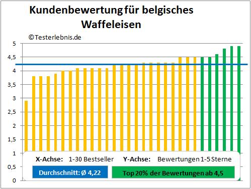 Belgisches Waffeleisen Bewertung Test