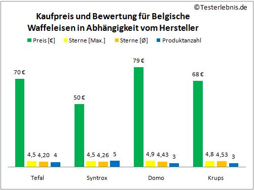 Belgisches Waffeleisen Herstellerpreis Test
