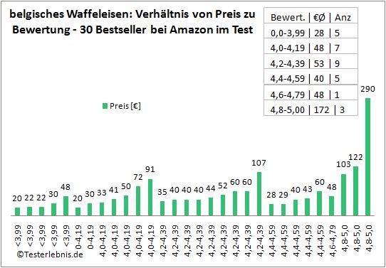 Belgisches Waffeleisen Kosten Statistik