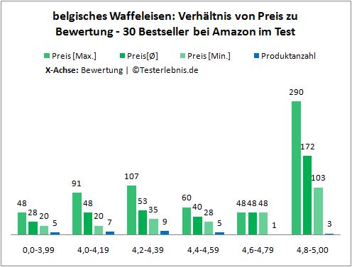 Belgisches Waffeleisen Preis Test