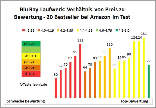 Blu Ray Laufwerk Bewertung Preis