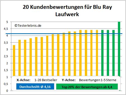 Blu Ray Laufwerk Test Bewertung