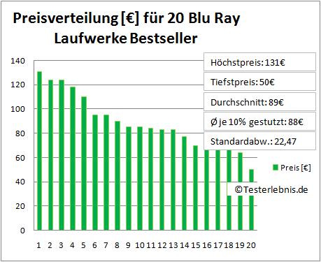 Blu Ray Laufwerk Test Preis