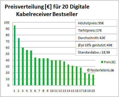 Digitaler Kabelreceiver Test Kosten