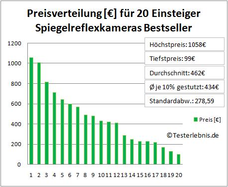 Einsteiger Spiegelreflexkamera Test Kosten