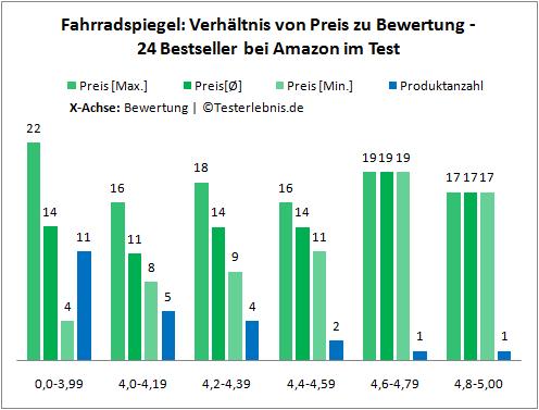 Fahrradspiegel Kosten Bewertung
