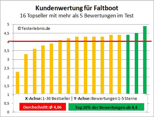 Faltboot Test Bewertung