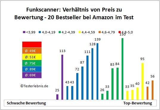 Funkscanner Bewertung Kosten
