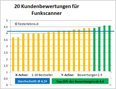 Funkscanner Test Bewertung