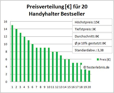 Handyhalter Test Kosten