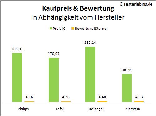 Heißluftfritteuse: Preis & Bewertung für Hersteller