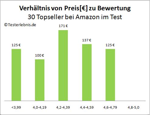 Heißluftfritteuse Preis Bewertung Test