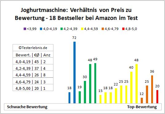 Joghurtmaschine Preis Bewertung Statistik