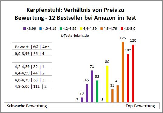 Karpfenstuhl Bestseller