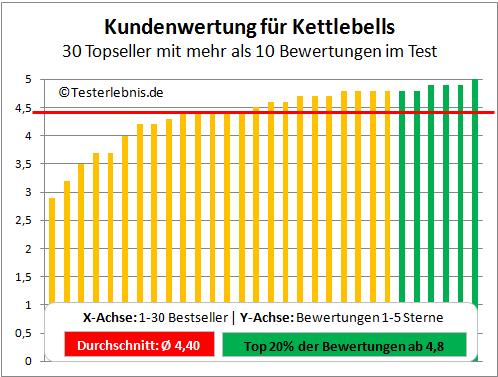 Kettlebell Test Bewertung