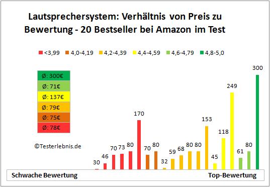 Lautsprechersystem Bewertung Preis