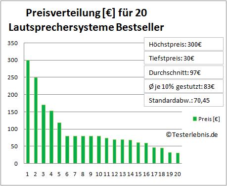 Lautsprechersystem Test Preis