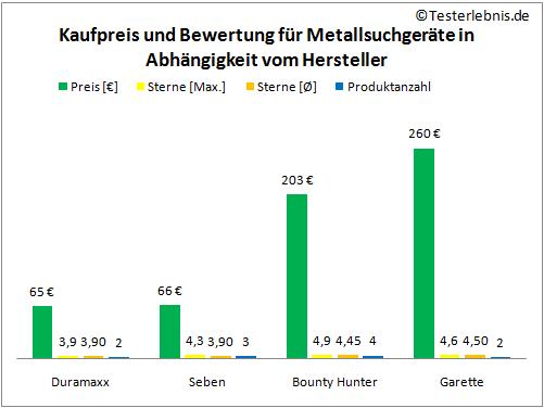 Metallsuchgerät Herstellerpreis Bewertung
