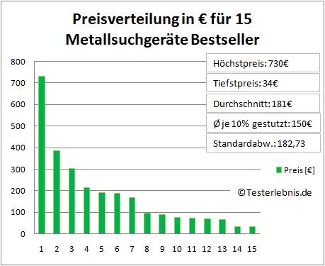 Metallsuchgerät Kosten