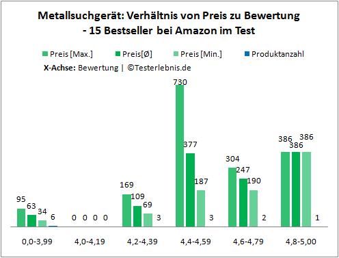 Metallsuchgerät Preis Bewertung