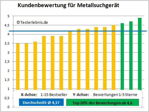Metallsuchgerät Test Bewertung