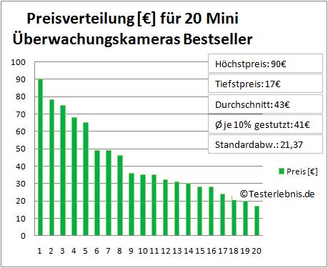 Mini Überwachungskamera Test Preis
