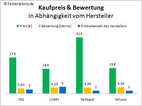 Rückenbandage Herstellerpreis Bewertung
