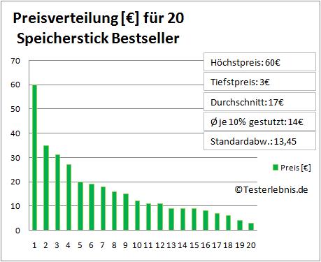 Speicherstick Test Preis
