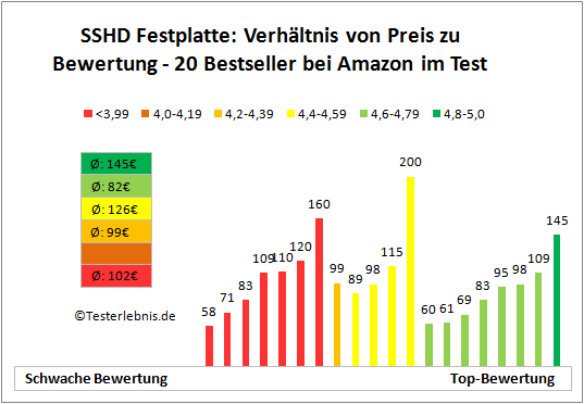 SSHD Festplatte Preis Bewertung