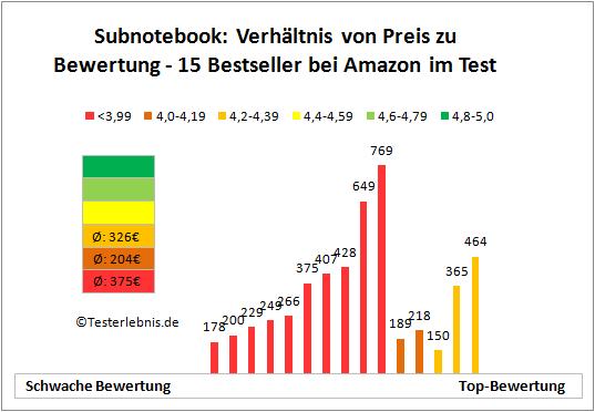 Subnotebook Bewertung Kosten