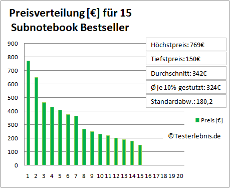 Subnotebook Test Kosten