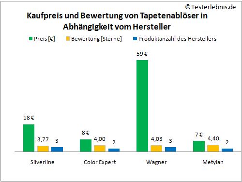 Tapetenablöser Herstellerpreis Bewertung