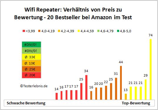 Wifi Repeater Bewertung Preis