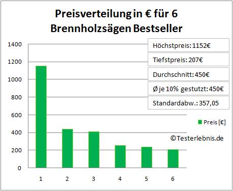 Brennholzsäge Test Kosten