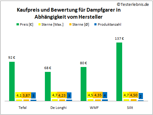 Dampfgarer Hersteller Vergleich