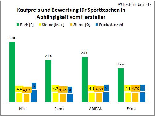 Sporttasche Hersteller Vergleich