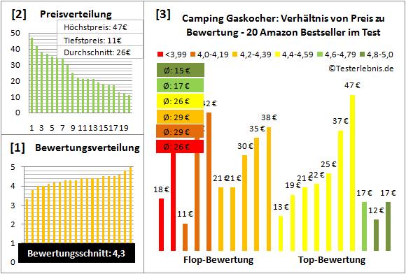 Camping Gaskocher Test Bewertung