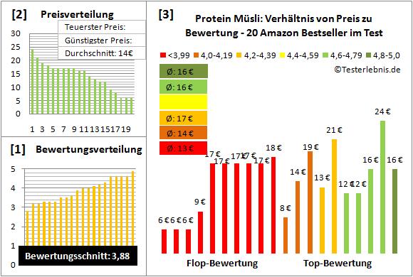 Protein Müsli Test Bewertung