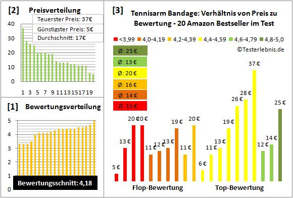 Tennisarm Bandage Test Bewertung