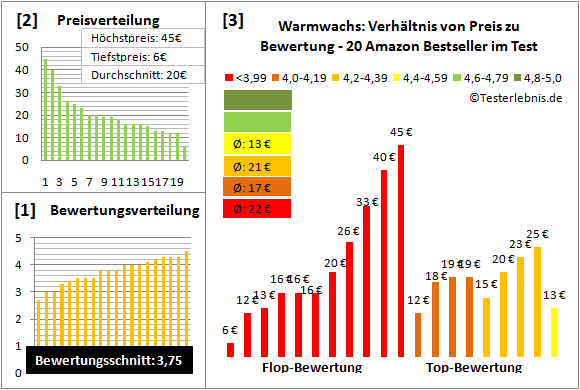 Warmwachs Test Bewertung