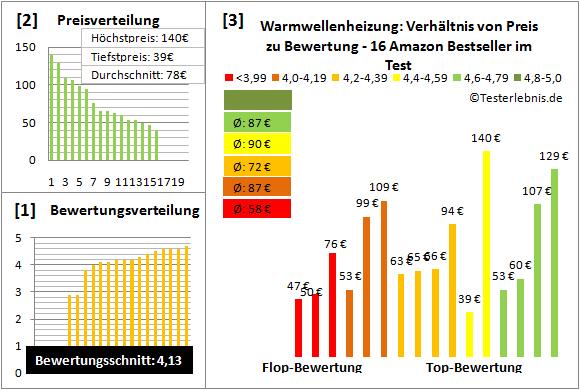 Warmwellenheizung Test Bewertung