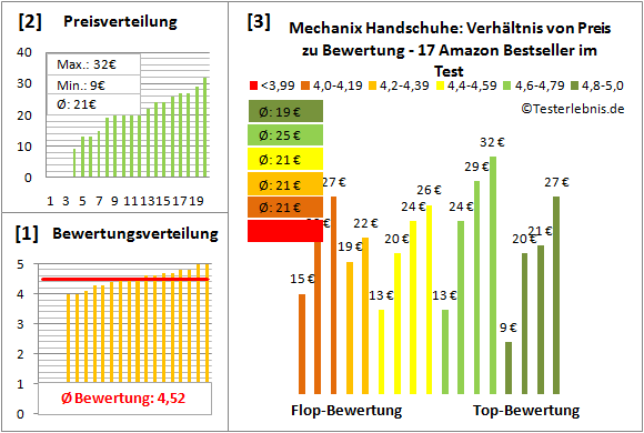 Mechanix-Handschuhe Test Bewertung