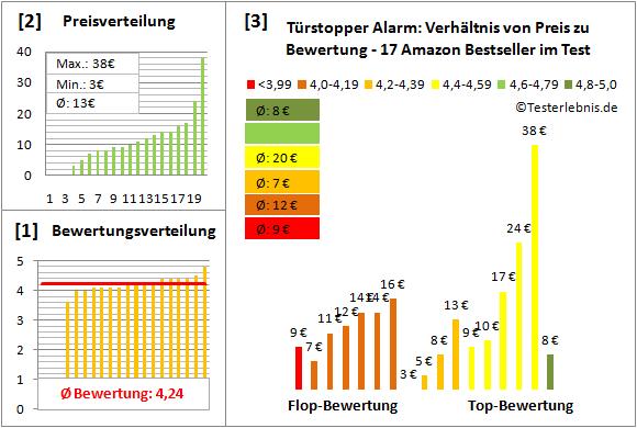 Tuerstopper-Alarm Test Bewertung