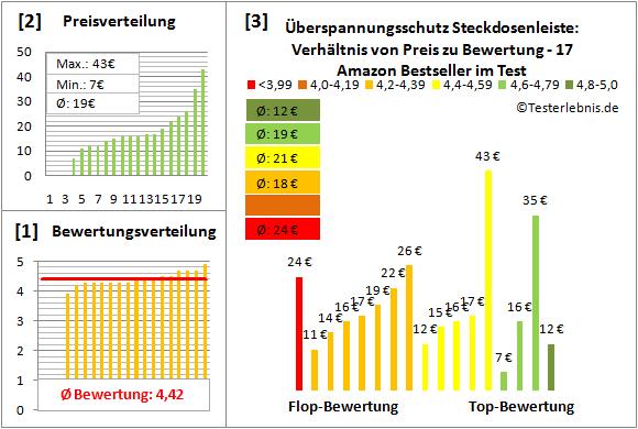 Ueberspannungsschutz-Steckdosenleiste Test Bewertung