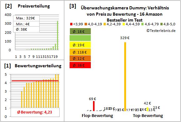 Ueberwachungskamera-Dummy Test Bewertung